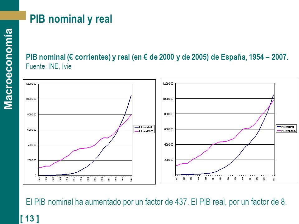 PIB nominal y realPIB nominal (€ corrientes) y real (en € de 2000 y de 2005) de España, 1954 – 2007. Fuente: INE, Ivie.