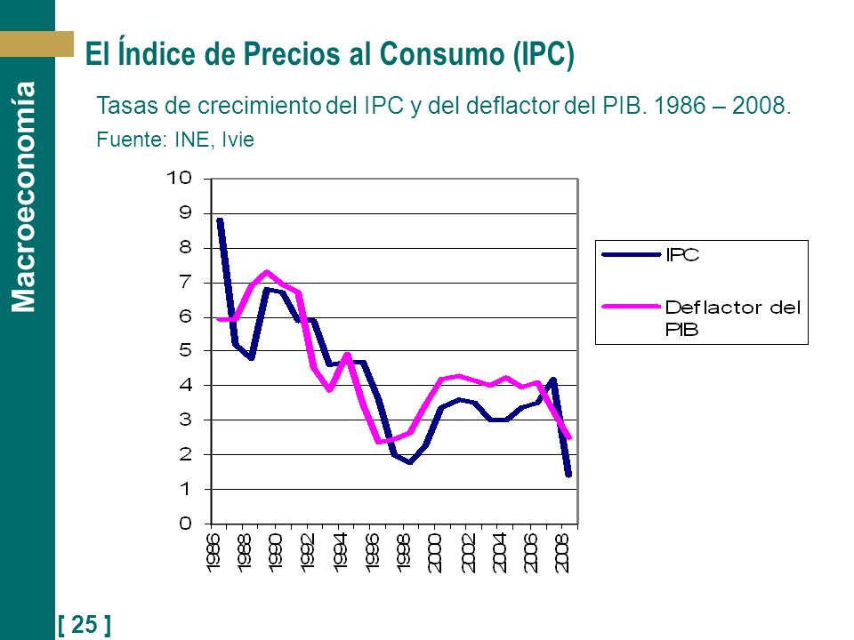 El Índice de Precios al Consumo (IPC)