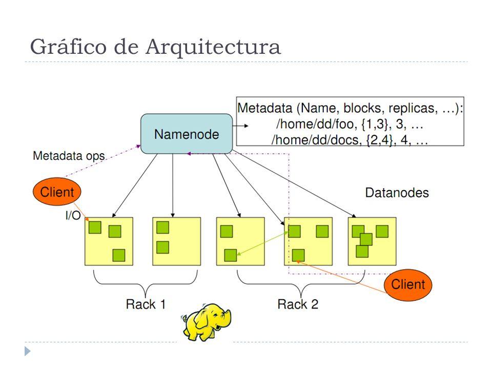 Gráfico de Arquitectura
