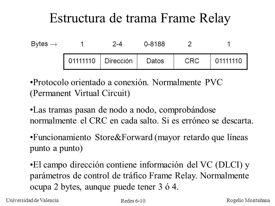 Estructura de trama Frame Relay