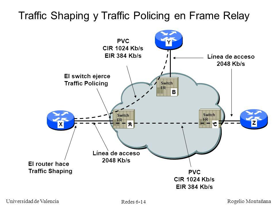 Traffic Shaping y Traffic Policing en Frame Relay