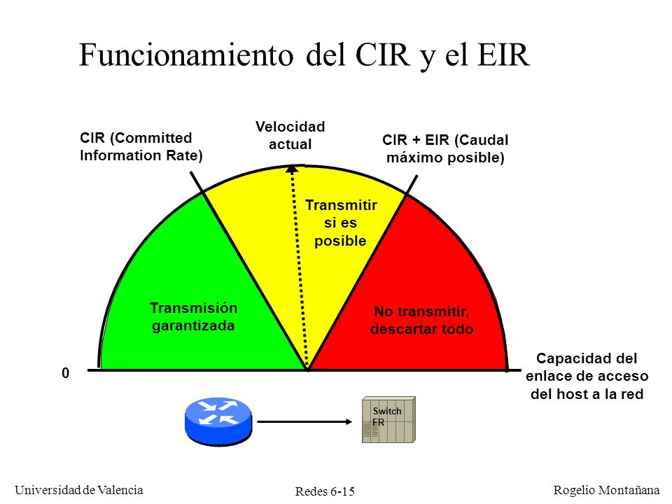 Funcionamiento del CIR y el EIR