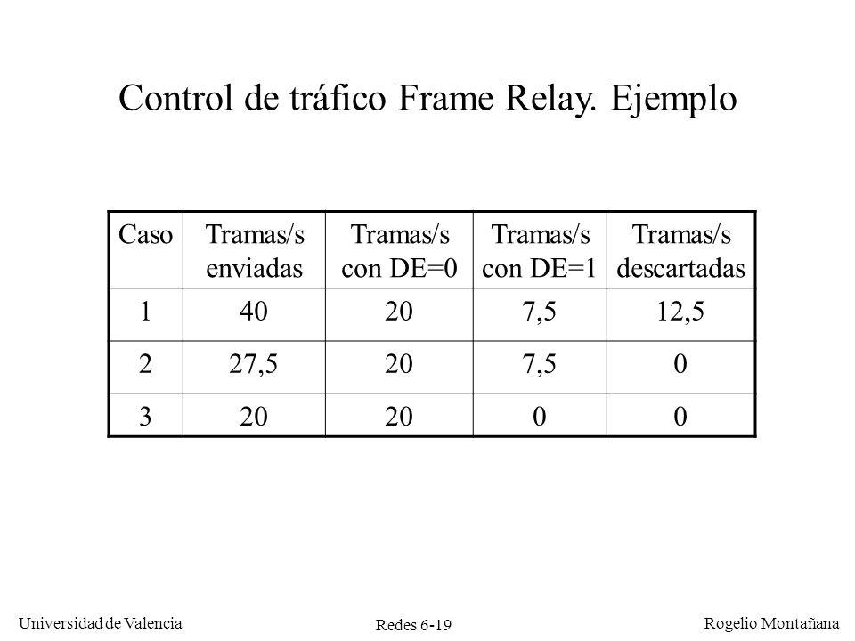 Control de tráfico Frame Relay. Ejemplo