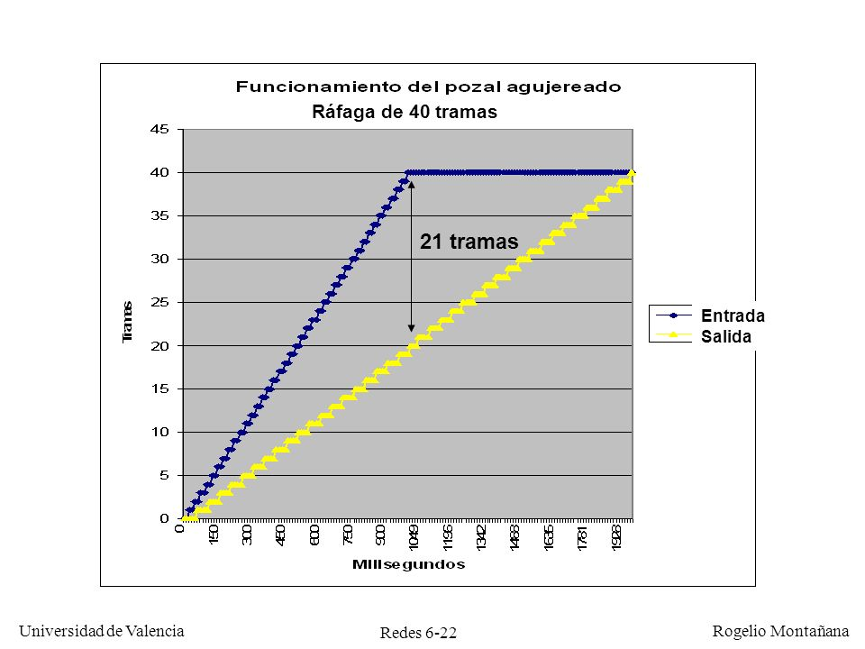 21 tramas Ráfaga de 40 tramas Entrada Salida Redes Frame Relay y ATM