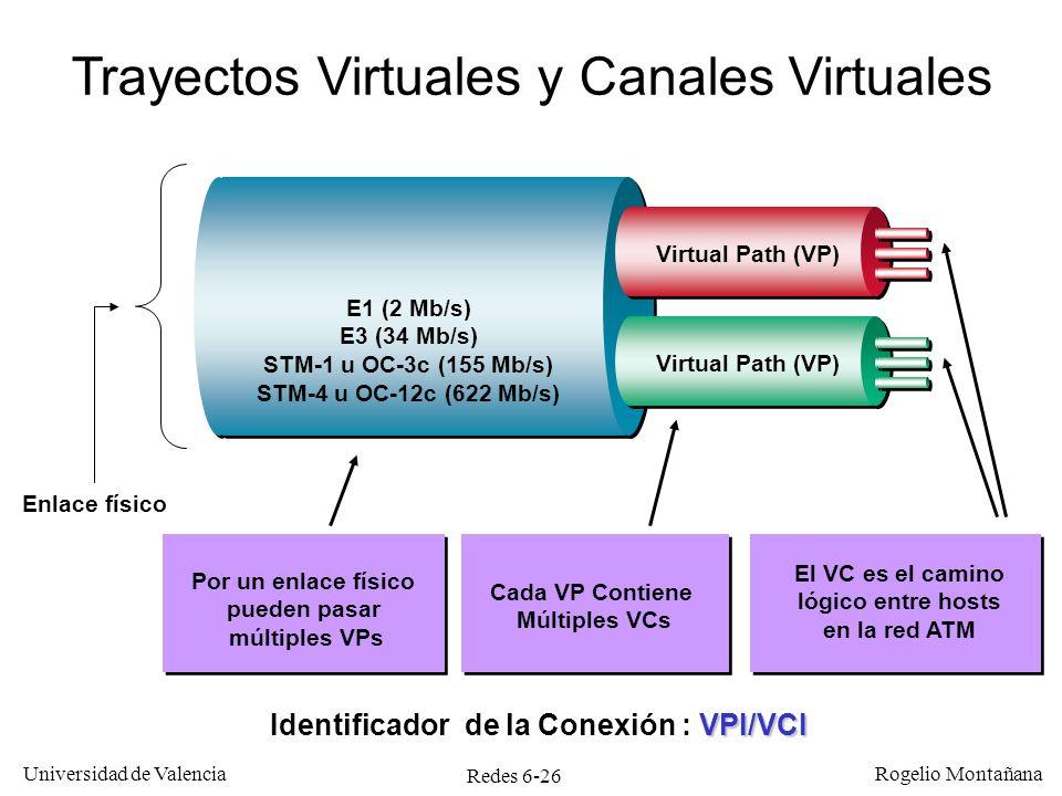 Identificador de la Conexión : VPI/VCI
