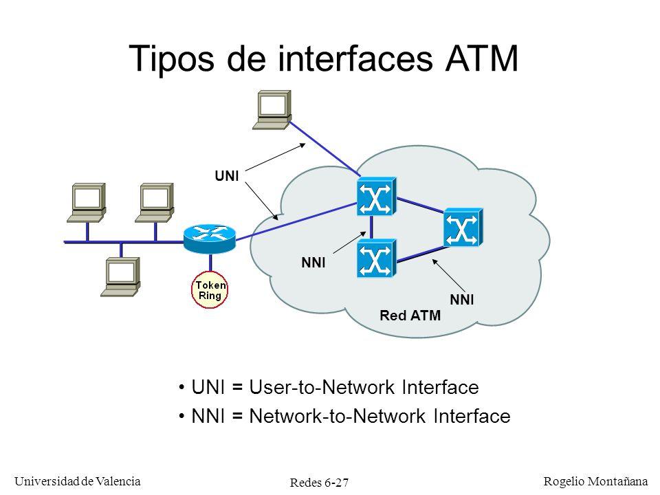 Tipos de interfaces ATM