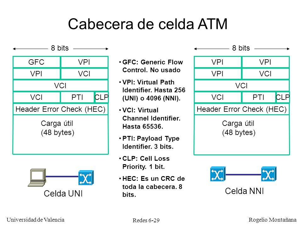 Cabecera de celda ATM Celda NNI Celda UNI 8 bits 8 bits GFC VPI VPI