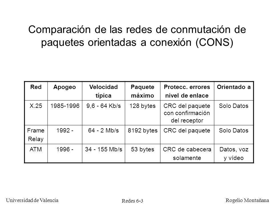 CRC del paquete con confirmación del receptor