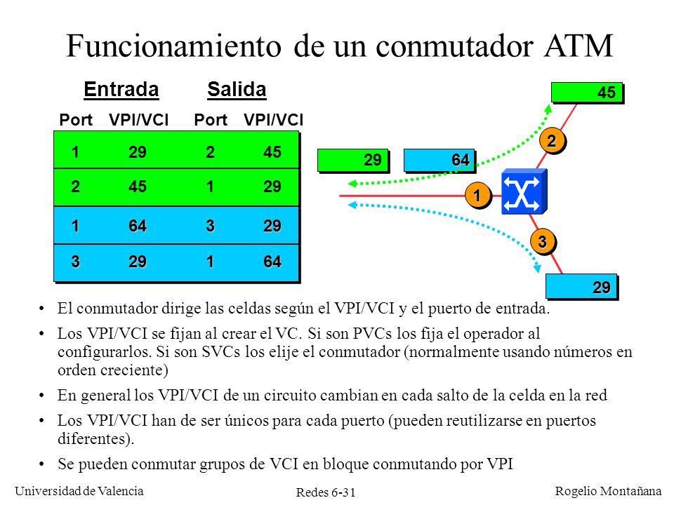 Funcionamiento de un conmutador ATM