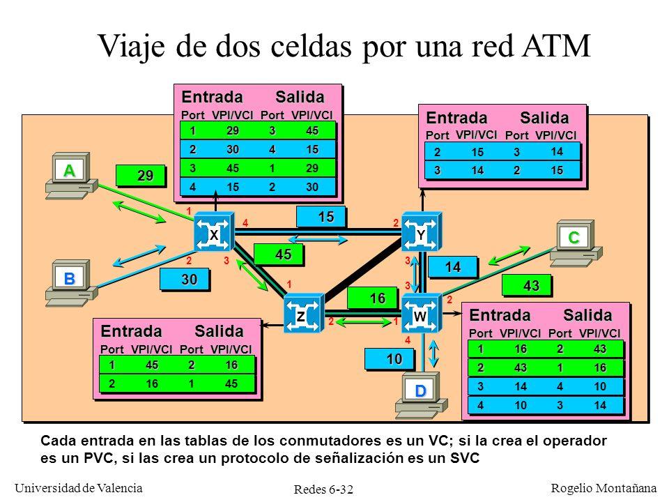 Viaje de dos celdas por una red ATM