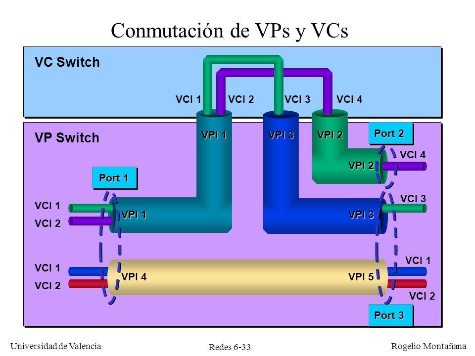 Conmutación de VPs y VCs