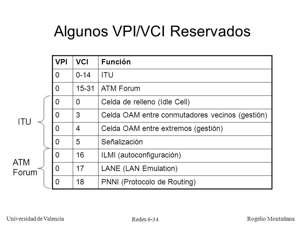 Algunos VPI/VCI Reservados