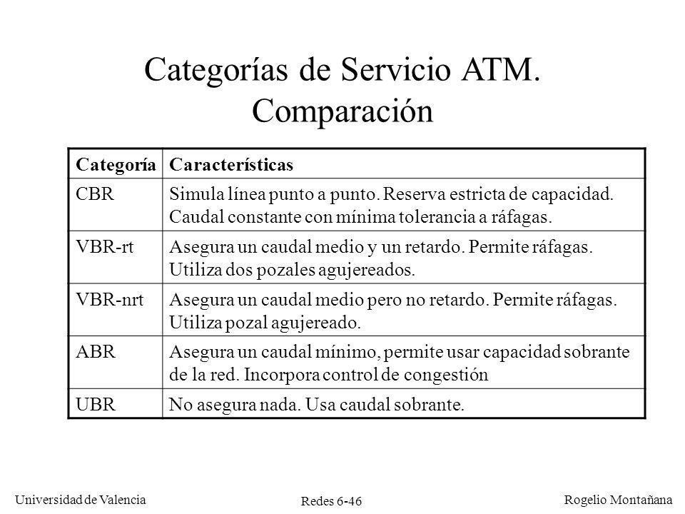 Categorías de Servicio ATM. Comparación