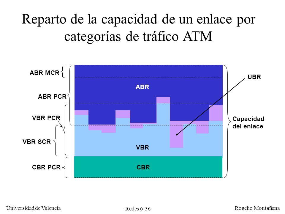 Reparto de la capacidad de un enlace por categorías de tráfico ATM