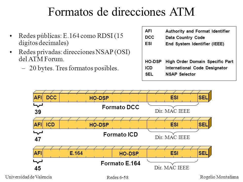 Formatos de direcciones ATM