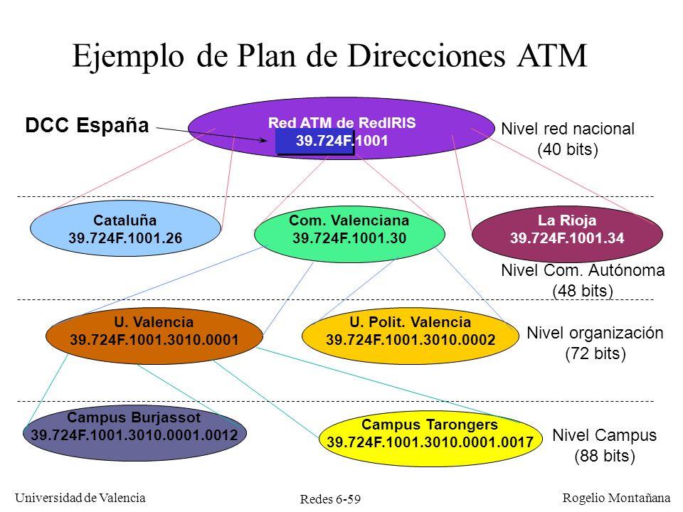 Ejemplo de Plan de Direcciones ATM