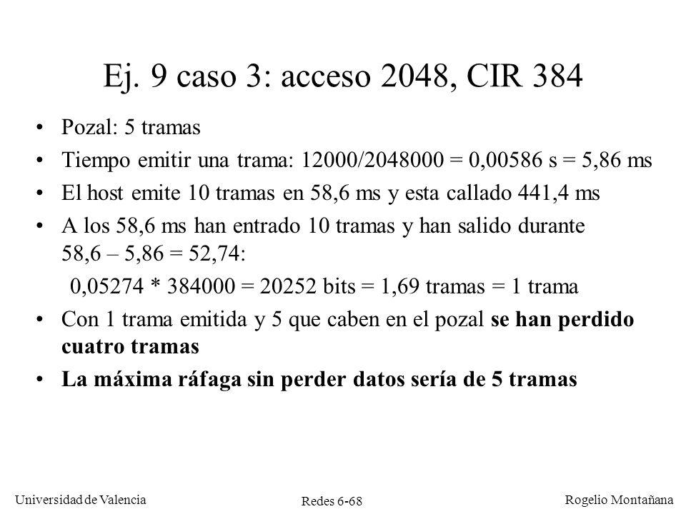 Ej. 9 caso 3: acceso 2048, CIR 384 Pozal: 5 tramas