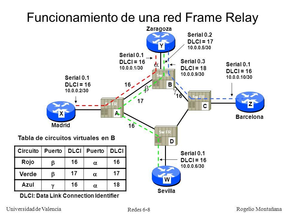 Funcionamiento de una red Frame Relay