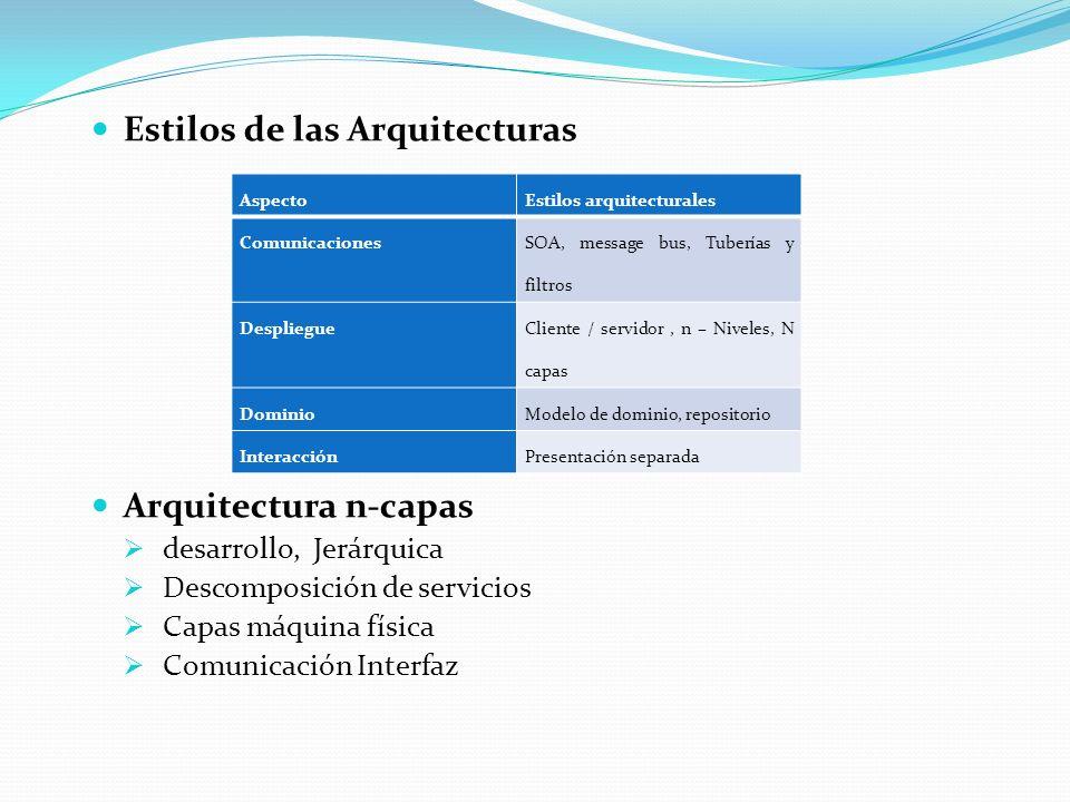 Estilos de las Arquitecturas