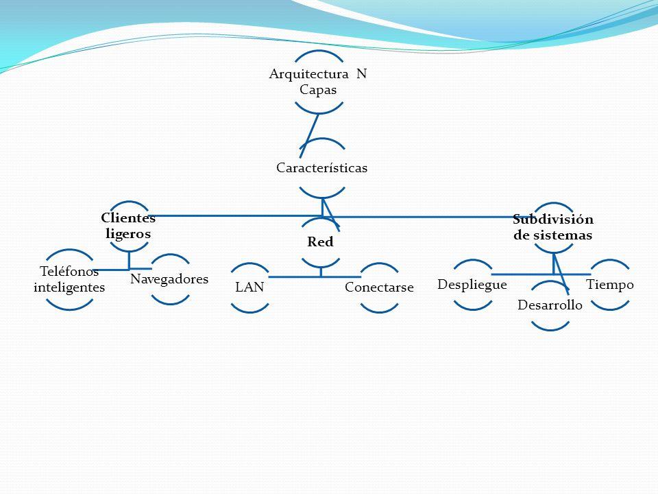 Subdivisión de sistemas