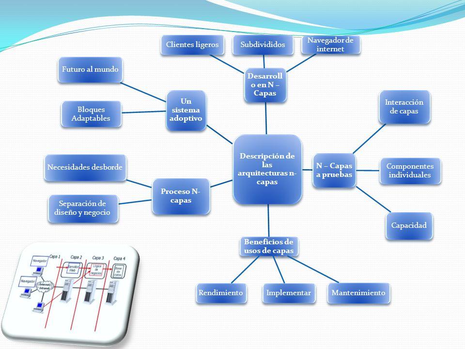 Descripción de las arquitecturas n-capas Beneficios de usos de capas