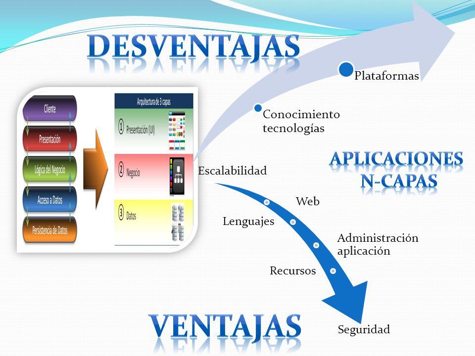DESVENTAJAS Ventajas Aplicaciones N-Capas Plataformas