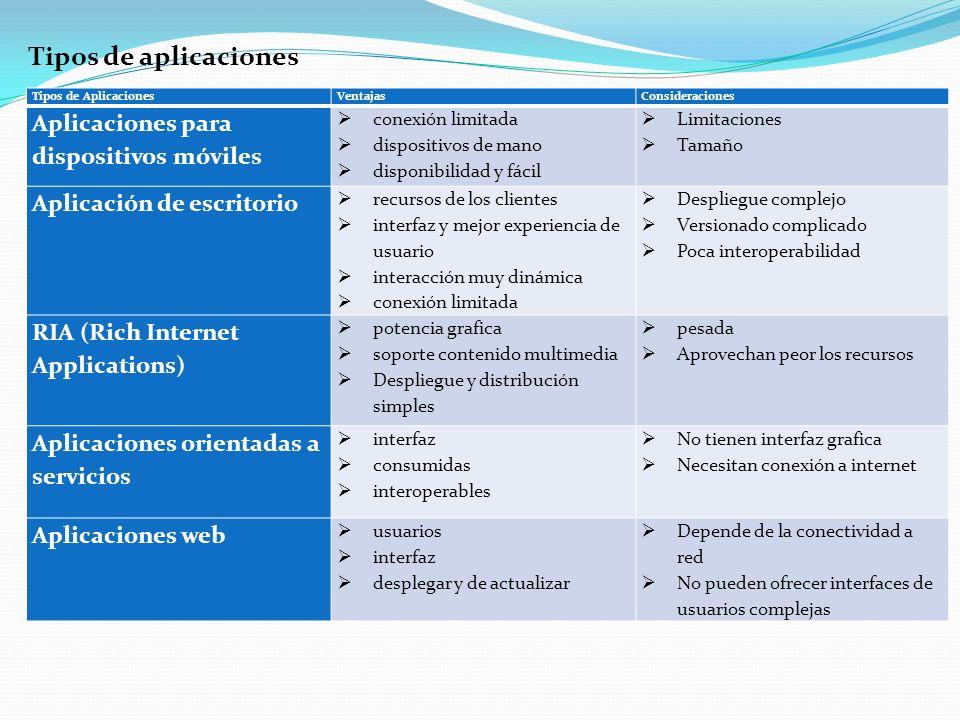 Tipos de aplicaciones Aplicaciones para dispositivos móviles