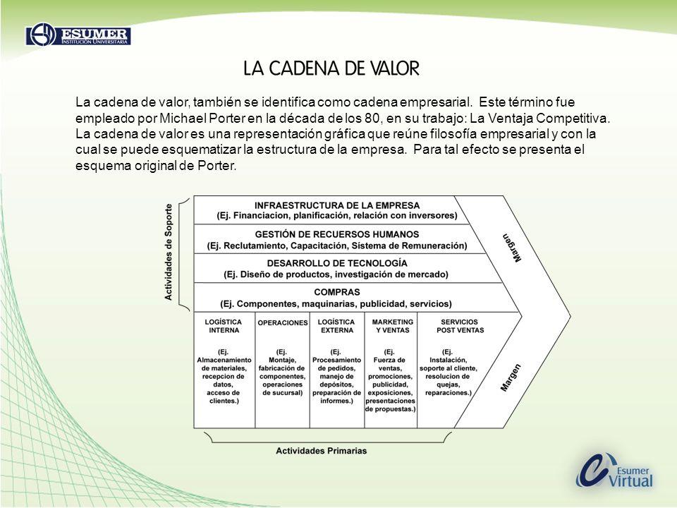 La cadena de valor, también se identifica como cadena empresarial