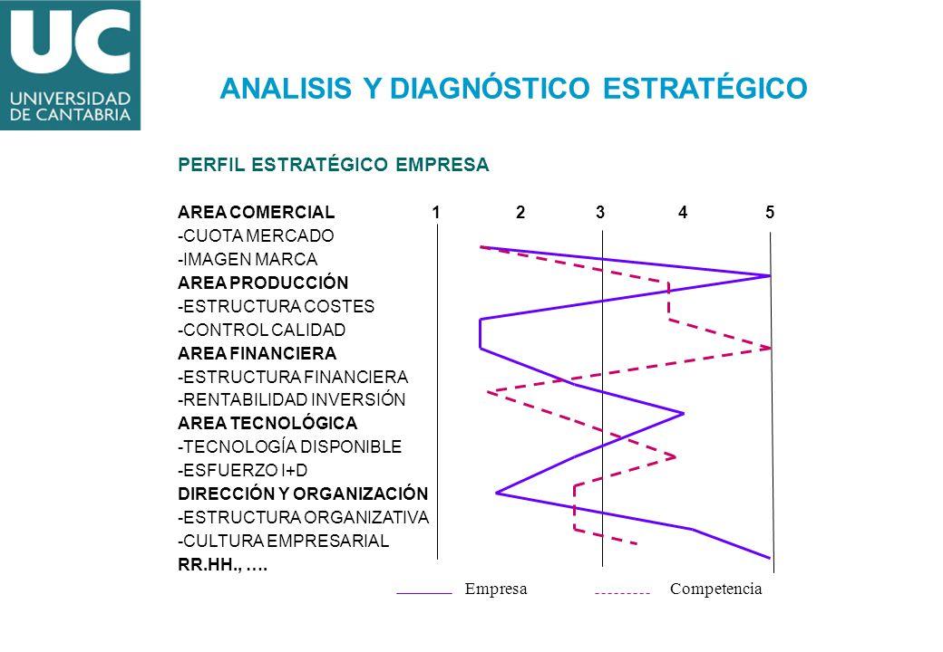 ANALISIS Y DIAGNÓSTICO ESTRATÉGICO
