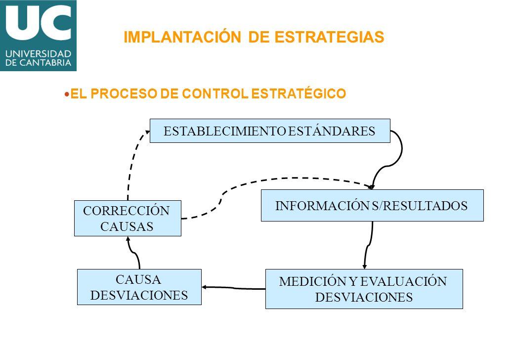 IMPLANTACIÓN DE ESTRATEGIAS