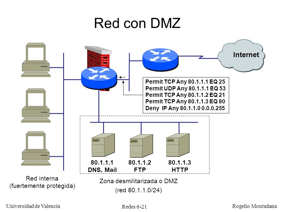 Red con DMZ Internet 80.1.1.1 DNS, Mail 80.1.1.2 FTP 80.1.1.3 HTTP