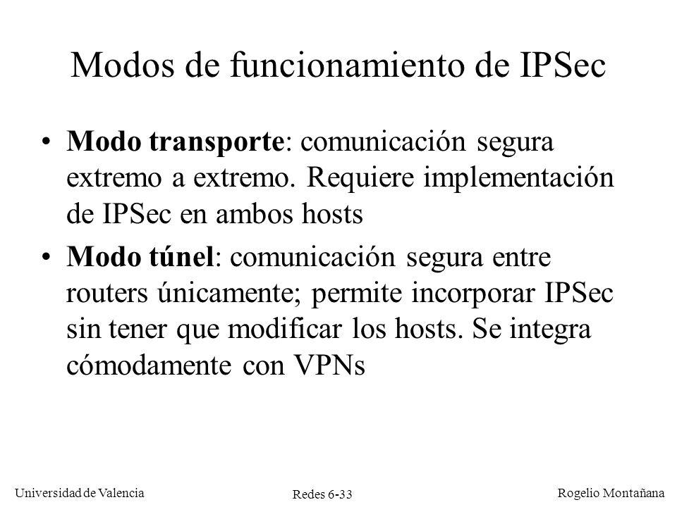 Modos de funcionamiento de IPSec