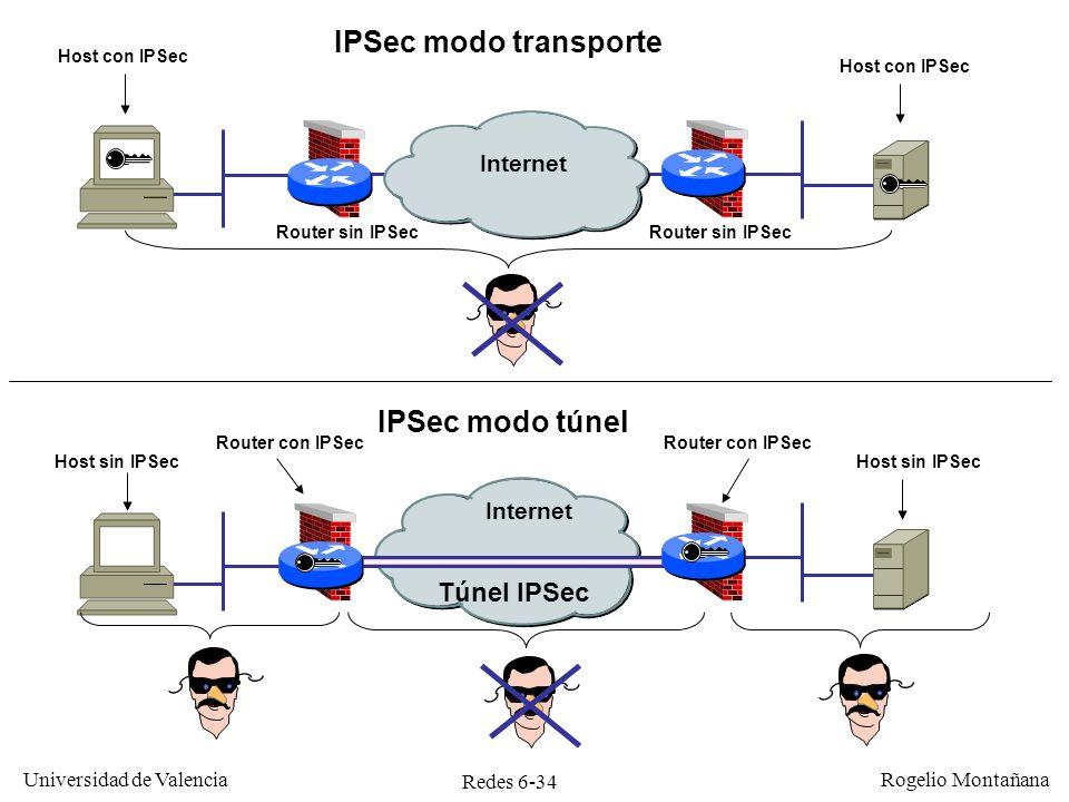 IPSec modo transporte IPSec modo túnel