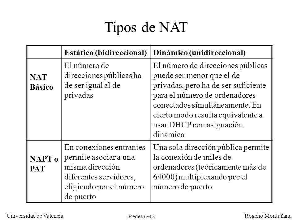 Tipos de NAT Estático (bidireccional) Dinámico (unidireccional)