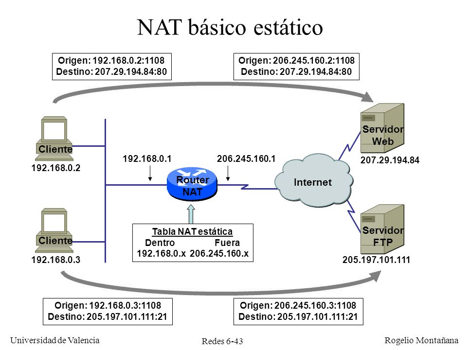 NAT básico estático Servidor Web Cliente Router Internet NAT Servidor