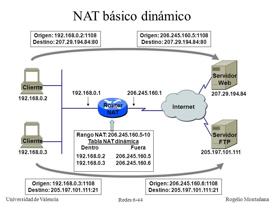 NAT básico dinámico Servidor Web Cliente Router Internet NAT Servidor