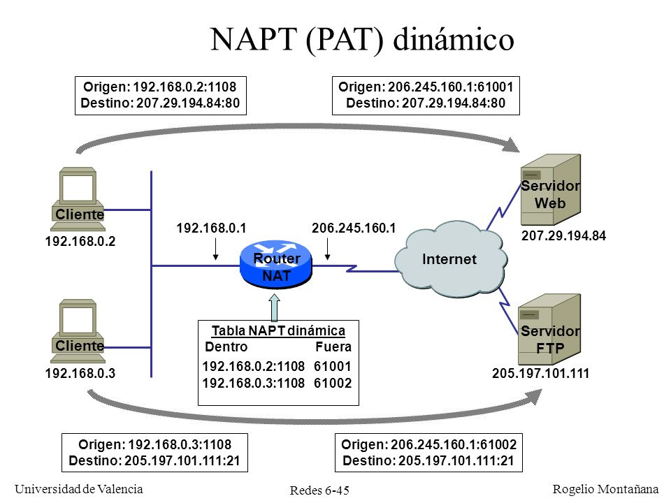 NAPT (PAT) dinámico Servidor Web Cliente Router Internet NAT Servidor