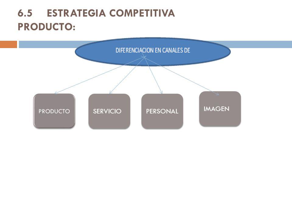 6.5 ESTRATEGIA COMPETITIVA PRODUCTO: