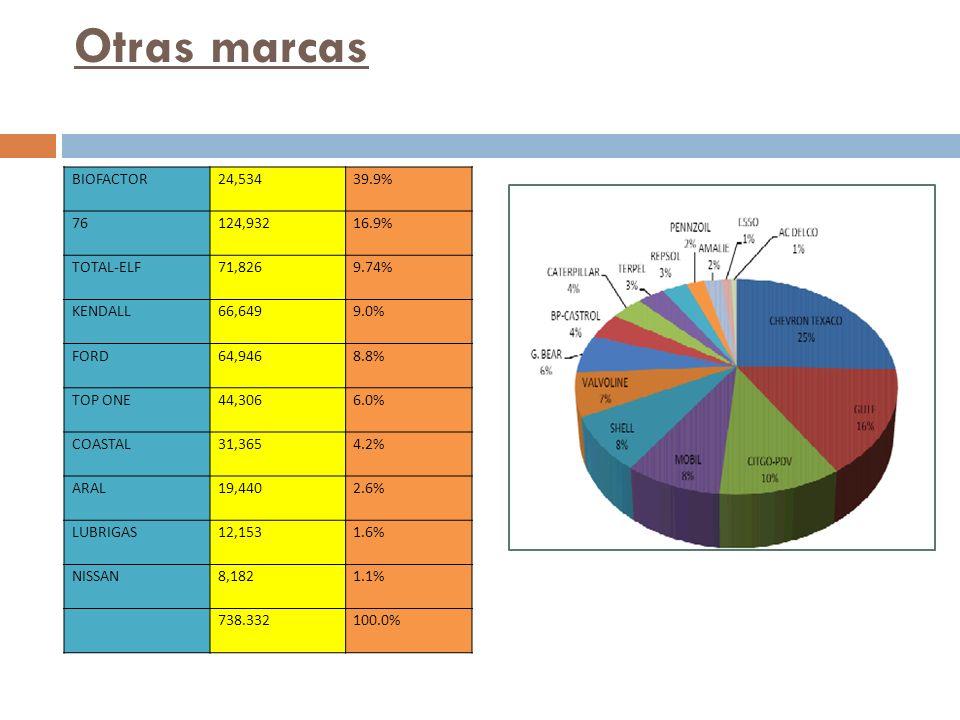 Otras marcas BIOFACTOR 24,534 39.9% 76 124,932 16.9% TOTAL-ELF 71,826