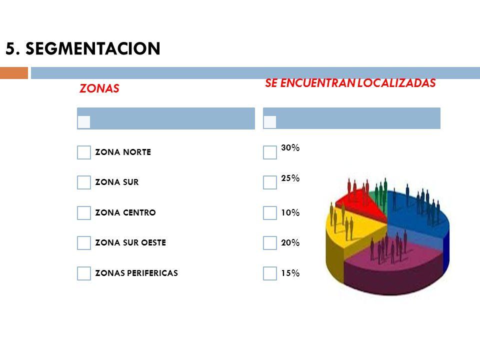 5. SEGMENTACION SE ENCUENTRAN LOCALIZADAS ZONAS ZONA NORTE ZONA SUR