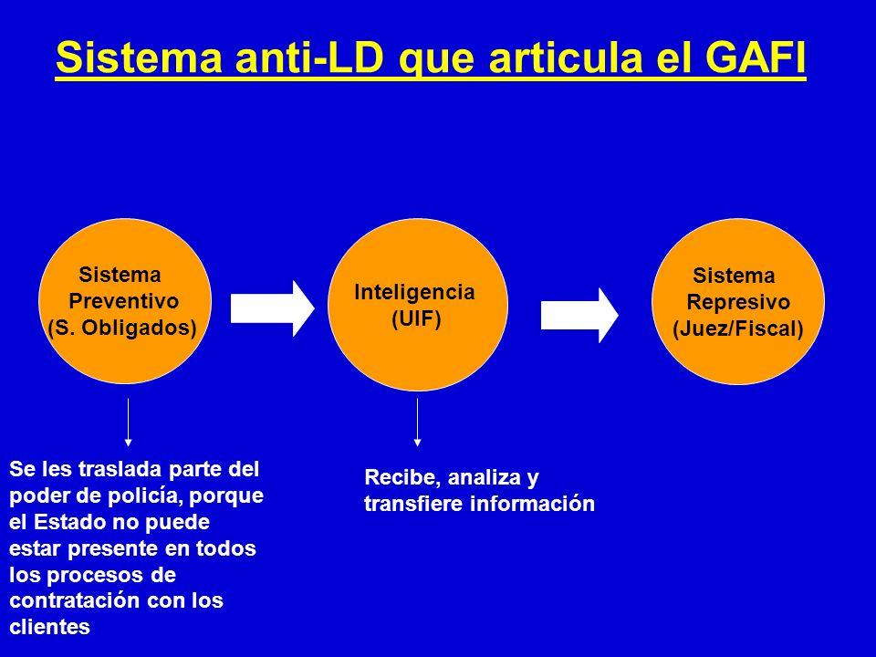 Sistema anti-LD que articula el GAFI