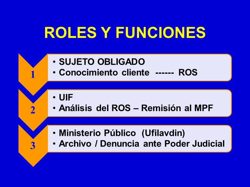 ROLES Y FUNCIONES 1 SUJETO OBLIGADO Conocimiento cliente ------ ROS 2