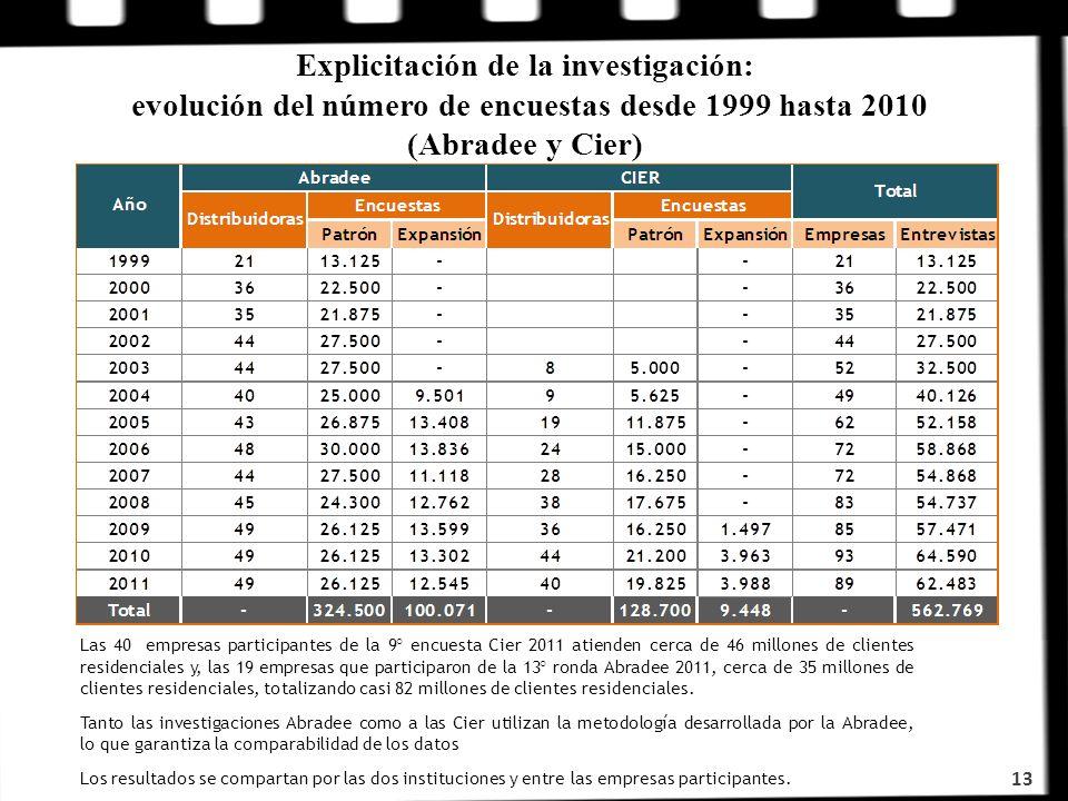 Explicitación de la investigación: evolución del número de encuestas desde 1999 hasta 2010 (Abradee y Cier)