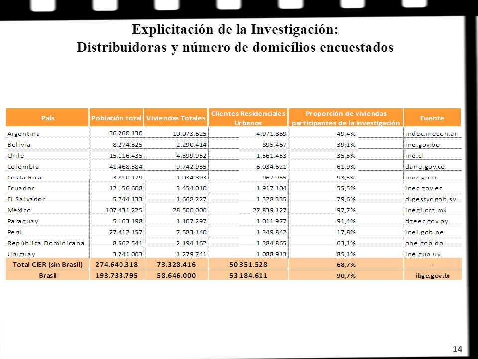 Explicitación de la Investigación: Distribuidoras y número de domicílios encuestados