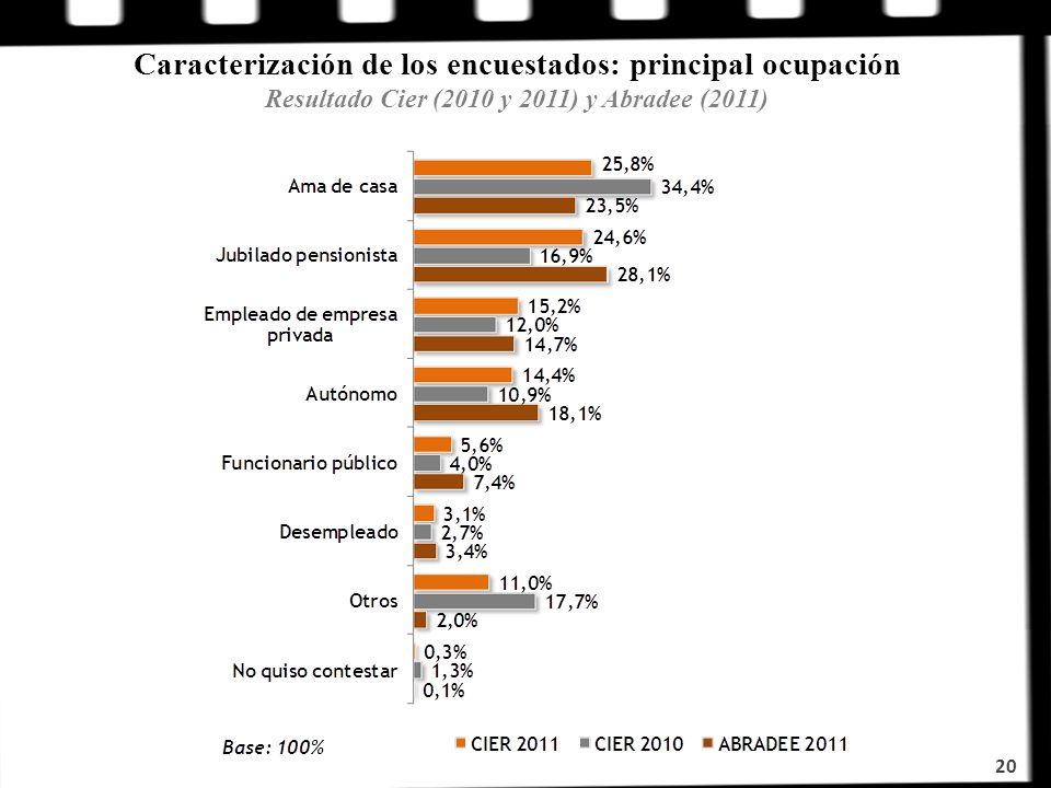 Caracterización de los encuestados: principal ocupación Resultado Cier (2010 y 2011) y Abradee (2011)