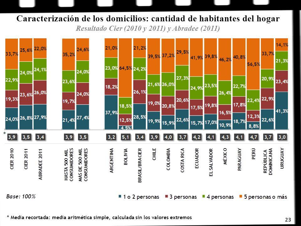 Caracterización de los domicilios: cantidad de habitantes del hogar Resultado Cier (2010 y 2011) y Abradee (2011)