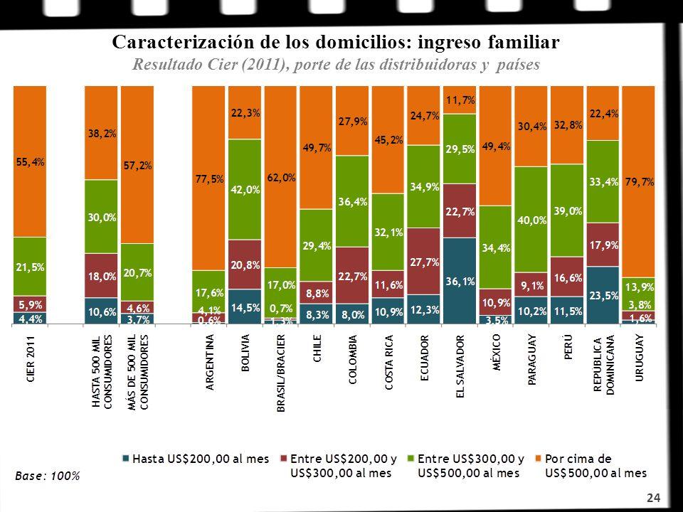 Caracterización de los domicilios: ingreso familiar Resultado Cier (2011), porte de las distribuidoras y países
