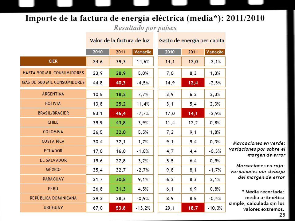 Importe de la factura de energía eléctrica (media