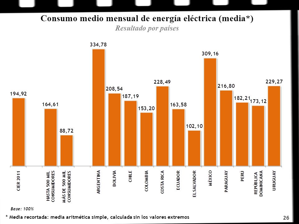 Consumo medio mensual de energía eléctrica (media