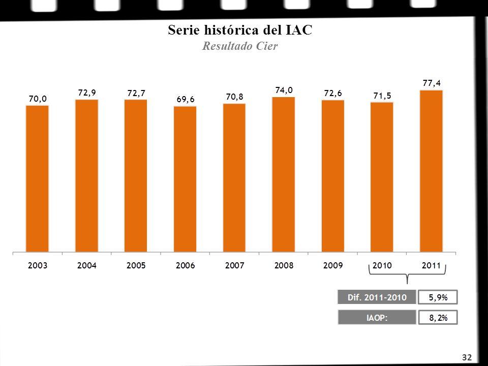 Serie histórica del IAC Resultado Cier